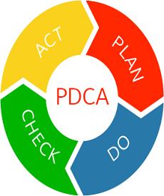 PDCA-cirkel-deming-cirkel